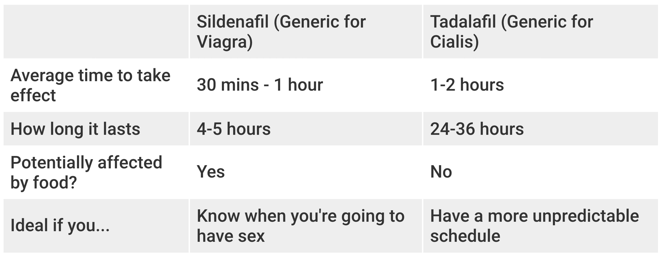 Comparison chart for Sildenafil (Viagra) vs Tadalafil (Cialis)